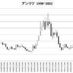 国策に乗る!5Gの日本株大本命銘柄