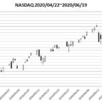 2020年後半へ!簡単な日米株式展望